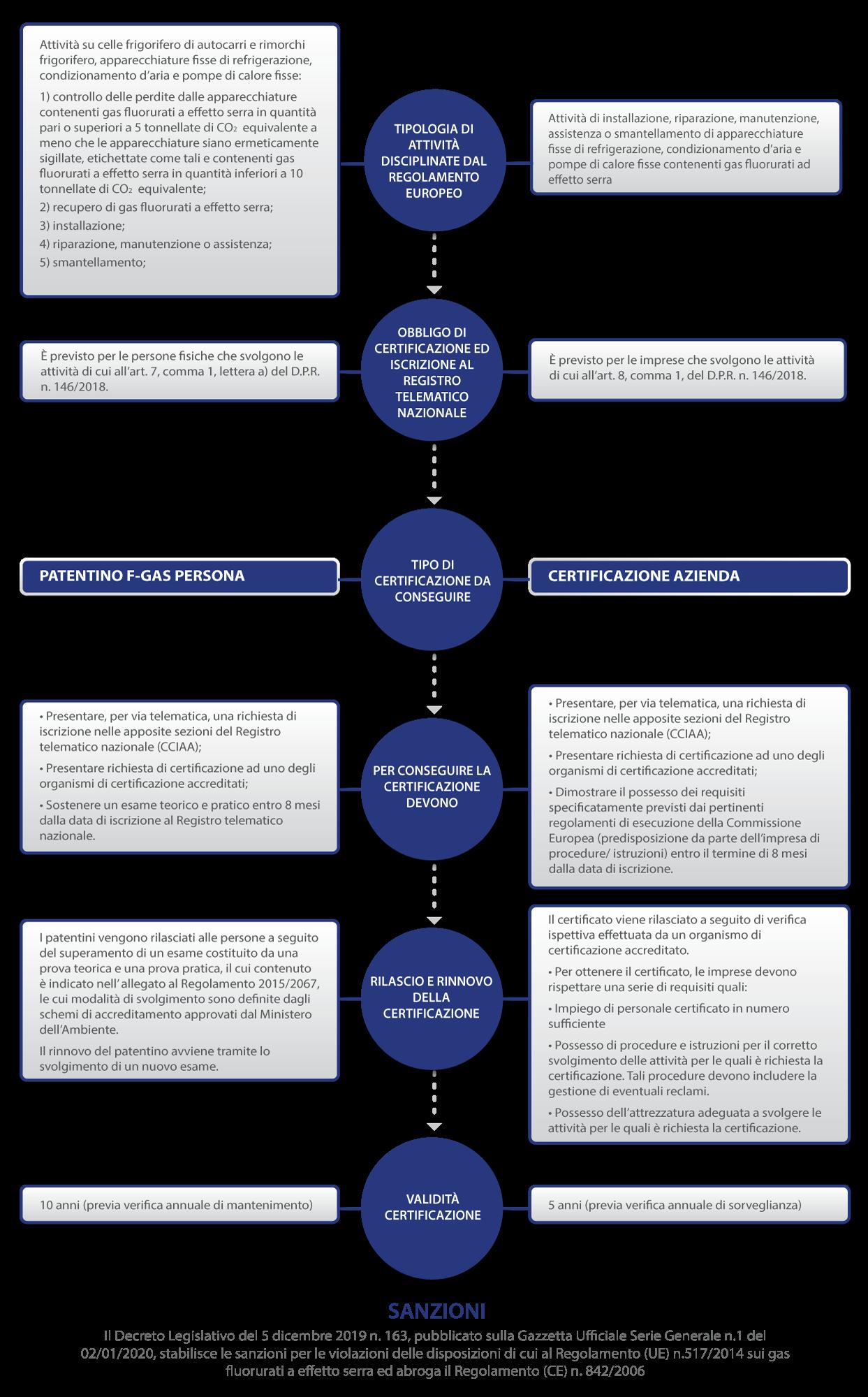Certificazione F Gas Impresa e Patentino F Gas Persona