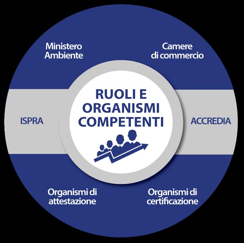 Schema Ruoli e Organismi Competenti per il conseguimento della Certificazione F Gas Imprese